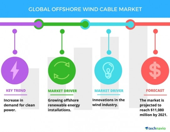 Offshore Wind Cable Market