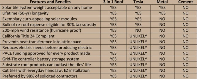3 in 1 roof