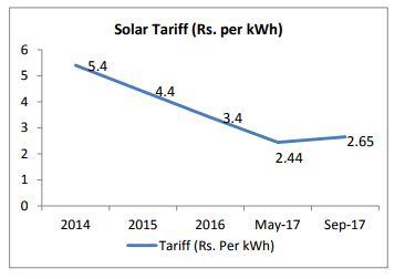 solar tariff india
