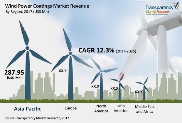 wind-power-coatings-market