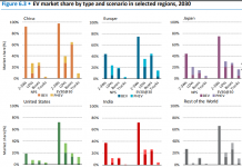 EV market forecast