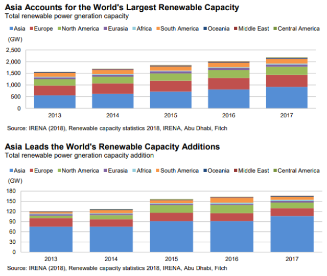 Asia and renewable energy capacity