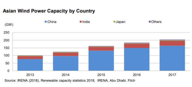 Asia wind power capacity