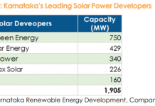 Solar power developers in Karnataka