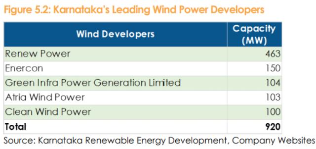 Wind power developers in Karnataka