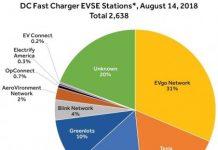 EV charging station share 2018 US market