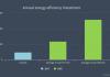 Energy efficient investment