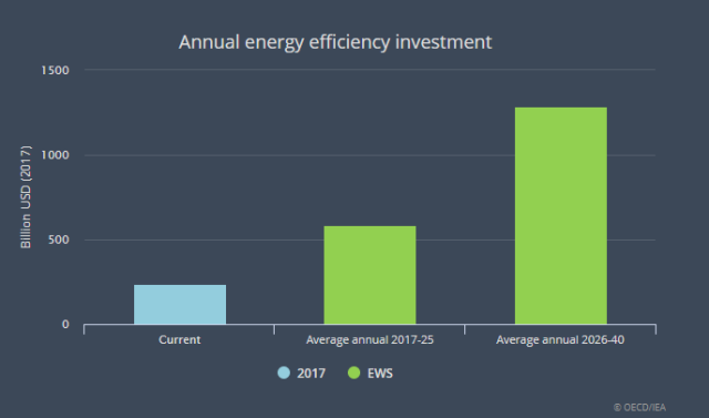 Energy efficient investment