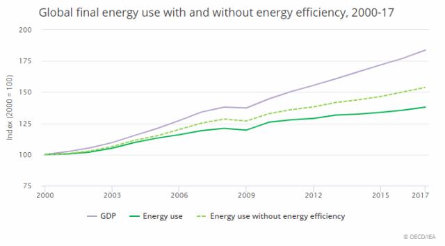 Global energy use 2017