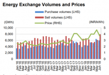 India energy exchange price