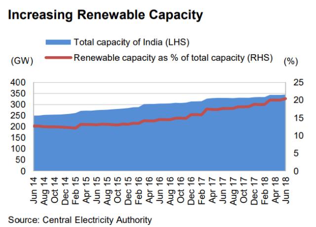 Renewable capacity India