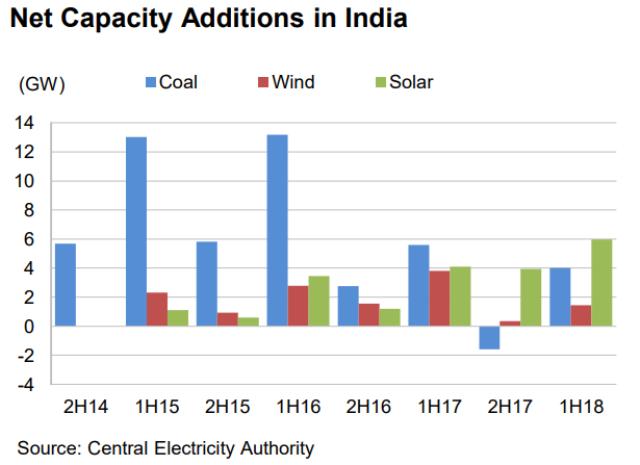 Renewable energy capacity additions India