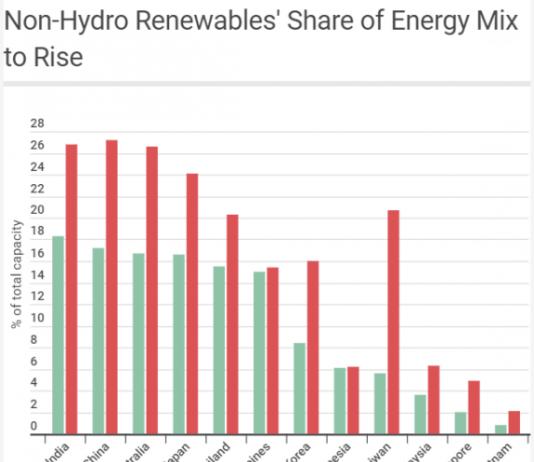 Renewable energy mix 2017
