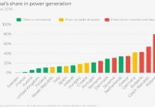 Coal share in power generation