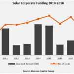 Solar Corporate Funding during 2010-2018