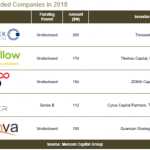 Solar VC Funded Companies in 2018