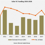 Solar VC Funding during 2010-2018