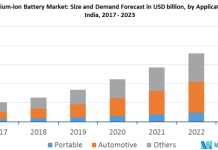 lithium ion battery market in India