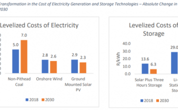 Cost electricity forecast