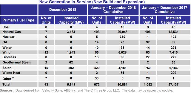 Renewable energy generation US in 2018