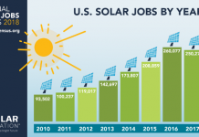 Solar job in US in 2018