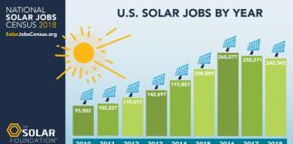 Solar job in US in 2018