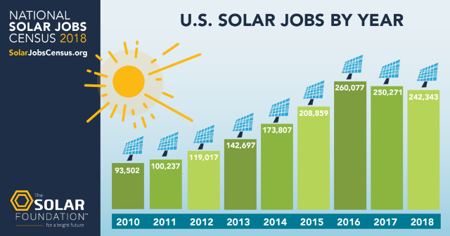 US Solar Jobs Fall For Second Year In A Row