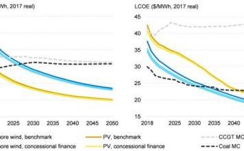 renewable energy financing