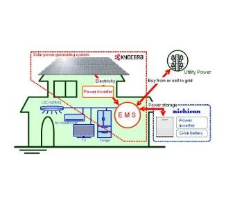 Kyocera in pact with Nichicon to sell new energy management system in Japan